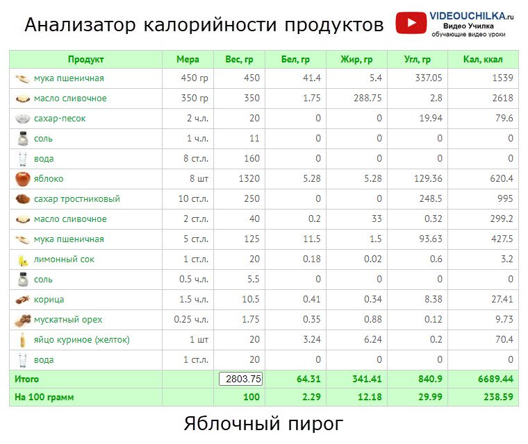 Яблочный пирог - Анализатор калорийности продуктов