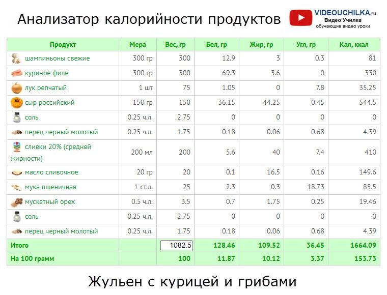 Жульен с курицей и грибами - Анализатор калорийности продуктов