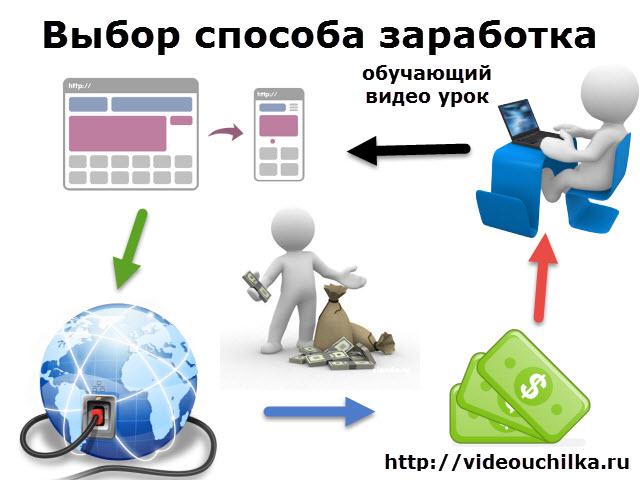 Заработать в интернет видеоуроки