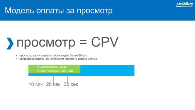Модель оплаты за просмотр