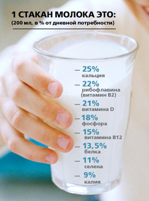 Один стакан молока