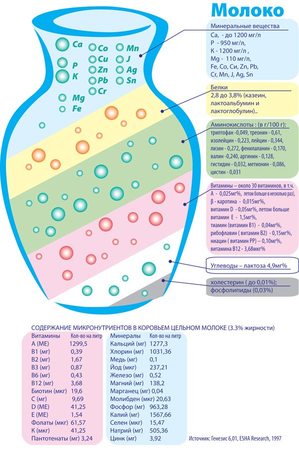 Содержание микронутриентов в молоке