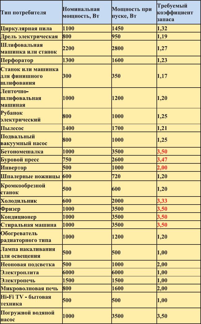 Таблица потребляемой мощности электроприборов электроинструментов