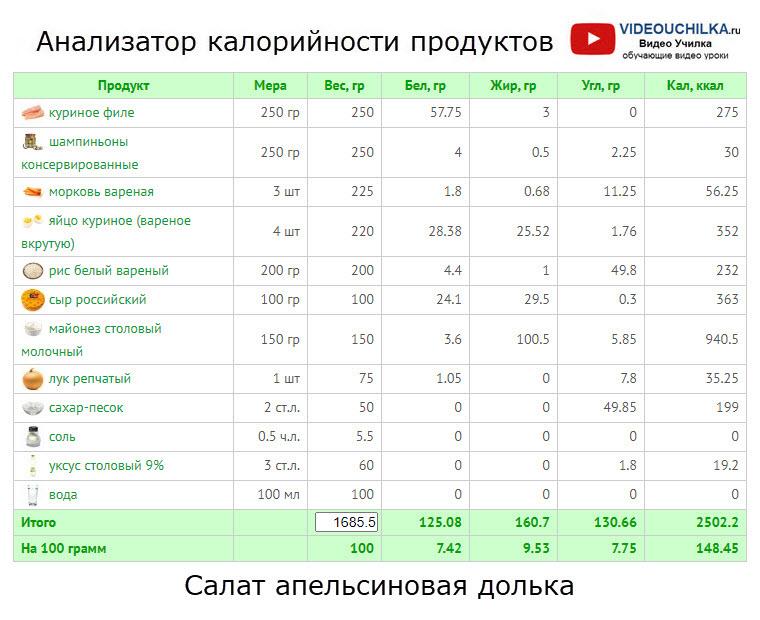 Салат апельсиновая долька - Анализатор калорийности продуктов