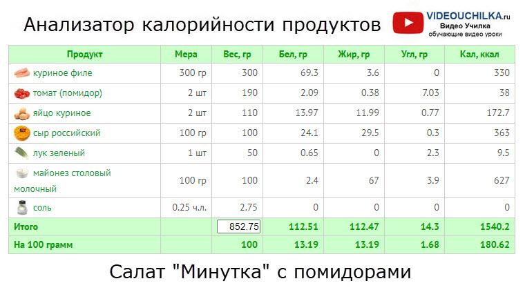 Салат Минутка с помидорами - Анализатор калорийности продуктов