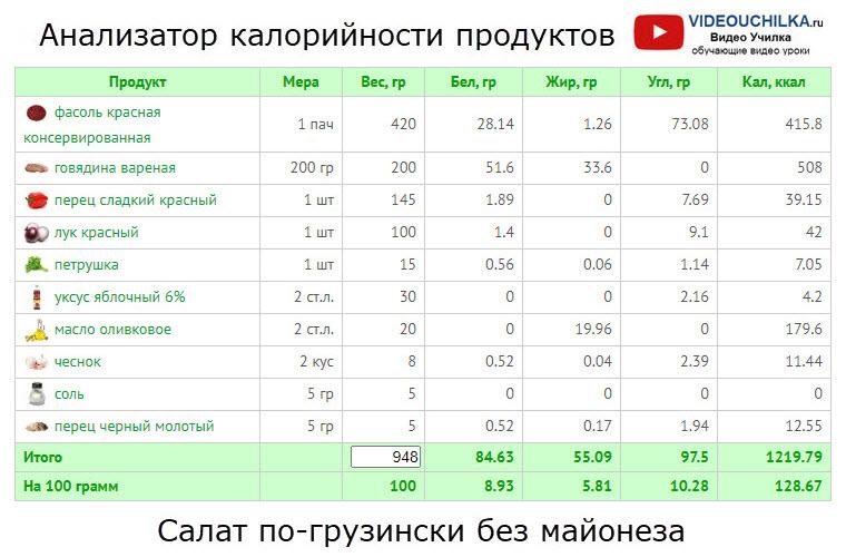 Салат по-грузински без майонеза - Анализатор калорийности продуктов