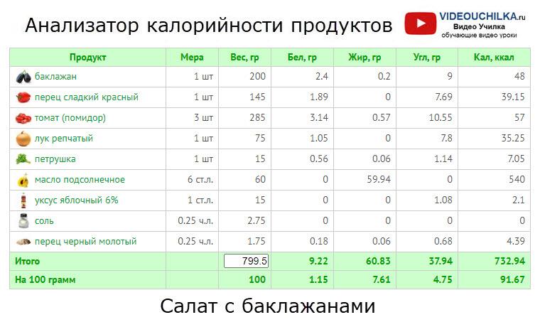 Салат с баклажанами - Анализатор калорийности продуктов