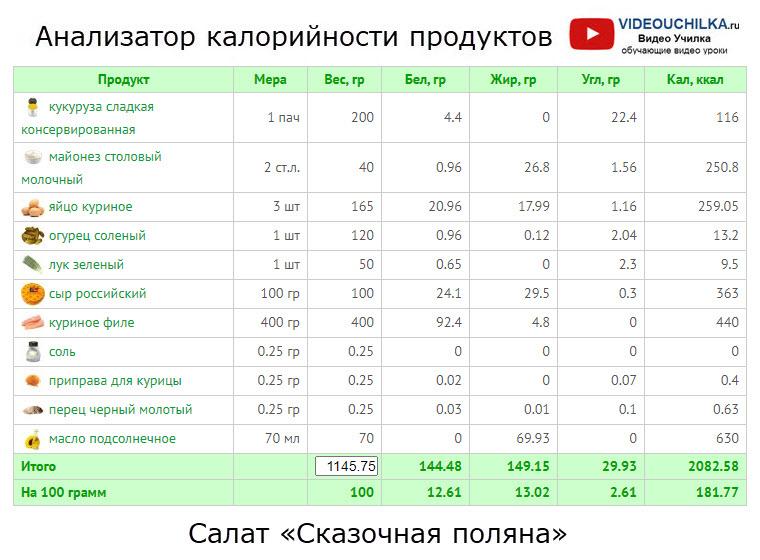 Салат «Сказочная поляна» - Анализатор калорийности продуктов