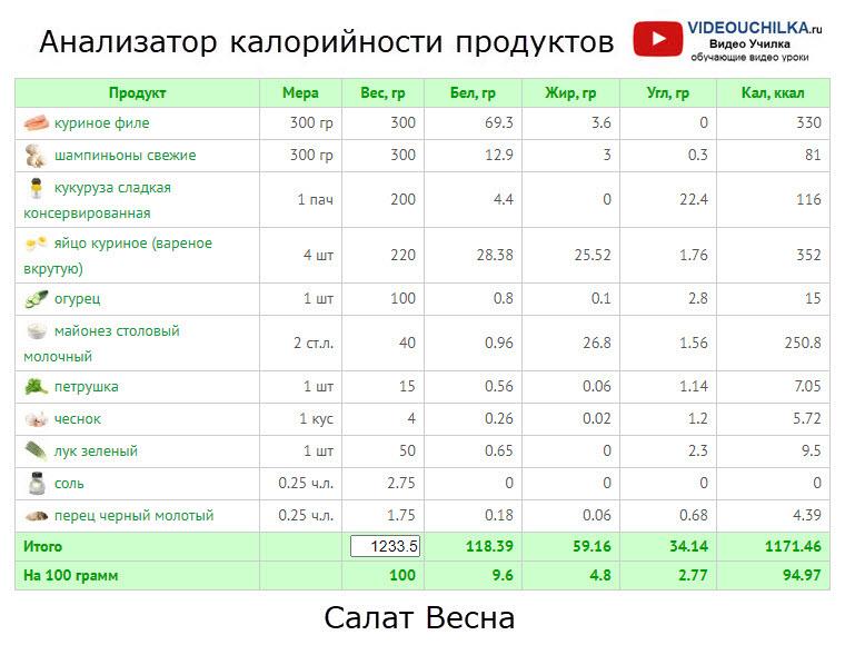 Салат Весна - Анализатор калорийности продуктов