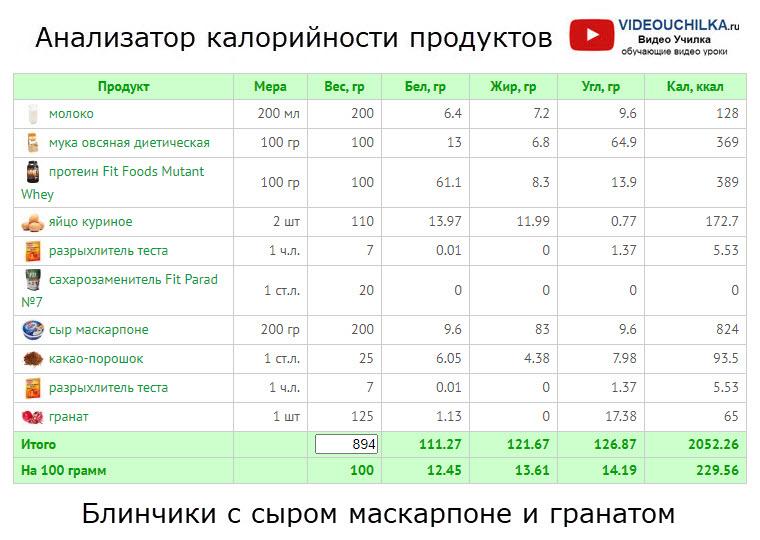 Блинчики с сыром маскарпоне и гранатом - Анализатор калорийности продуктов