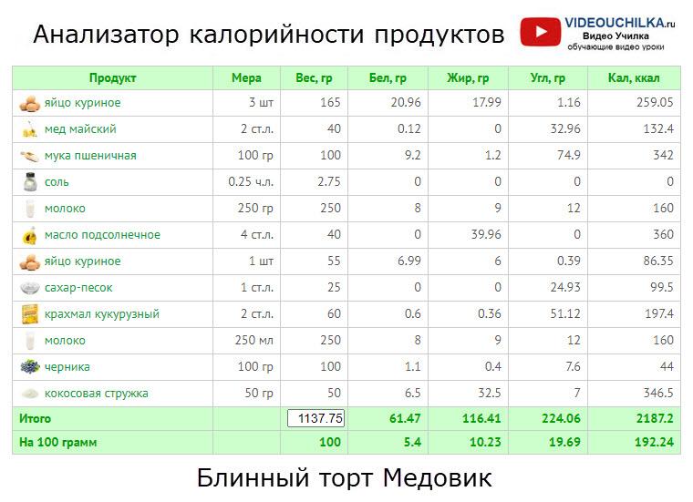 Блинный торт Медовик - Анализатор калорийности продуктов