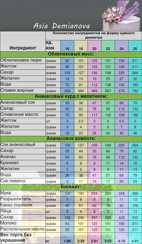 Таблица с пересчетом ингредиентов на другие диаметры