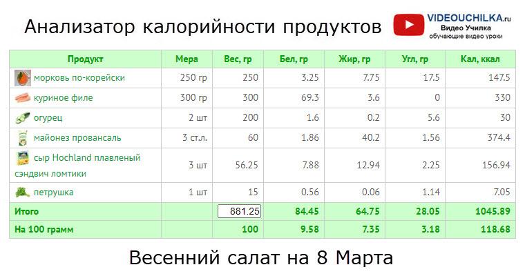 Весенний салат на 8 Марта - Анализатор калорийности продуктов